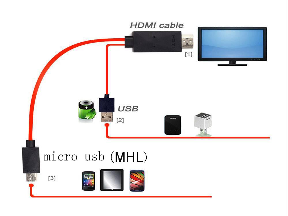 how to connect samsung phone to tv via usb